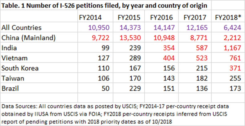 Number of I-526 petitions filed