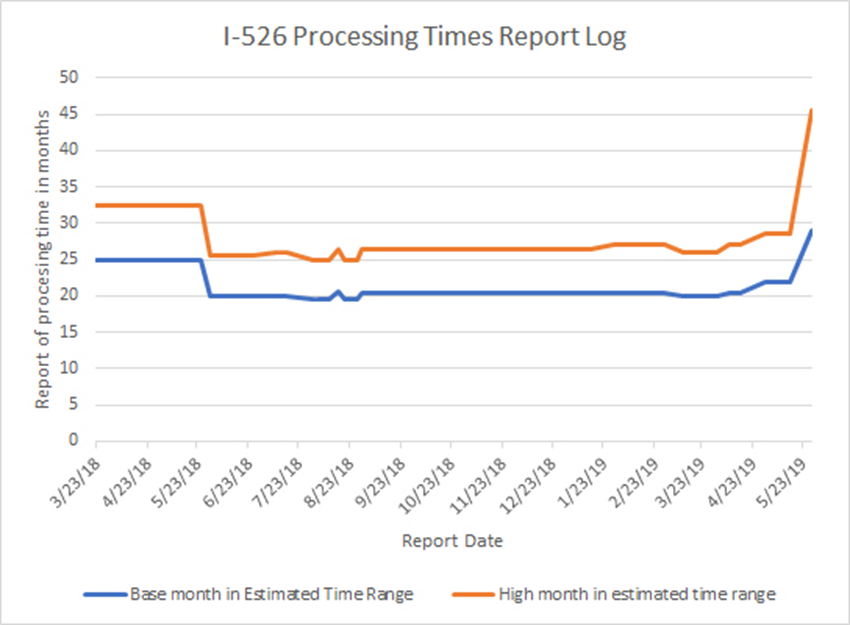 I-526 Processing Times Report Log