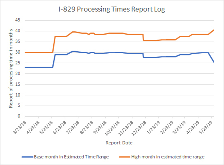 I-829 Processing Times Report Log