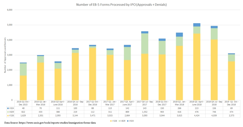Number of EB-5 Forms Processed by IPO