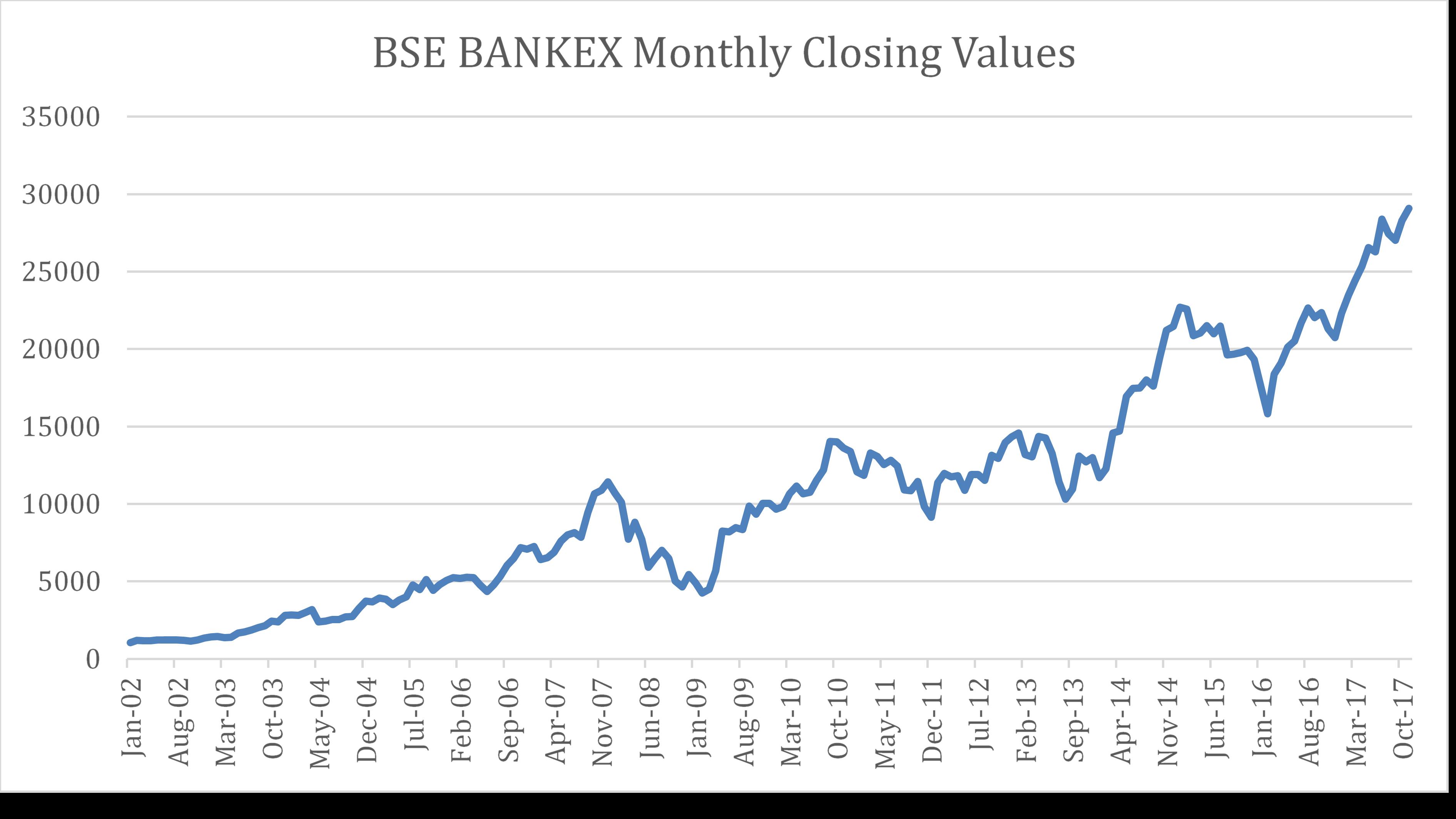 Bombay Stock Exchange Closing Values
